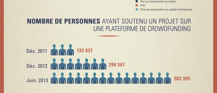 1er baromètre du crowdfunding en France FPF