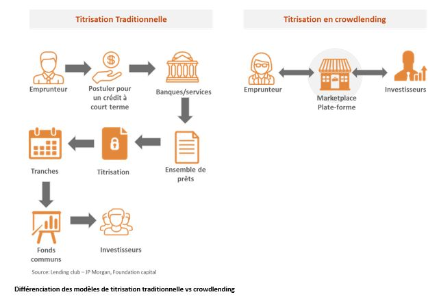 titrisation-vs-crowdlending