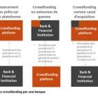 Position paper crowdlending : panorama des enjeux et opportunités pour les banques