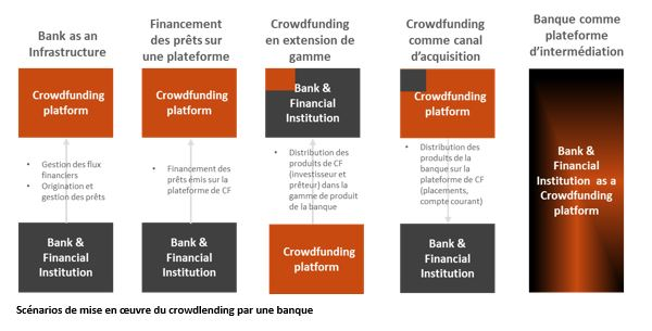 crowdlending-for-bank