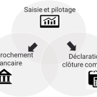 La gestion intégrée futur de la banque digitale pro