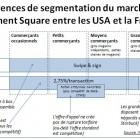 Différences de segmentation du marché du paiement Square entre les USA et la France