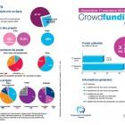 Baromètre du crowdfunding en France 1er Trimestre 2014