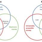Quel est l'intérêt des Monnaies Digitales de Banque Centrale (MDBC) ?
